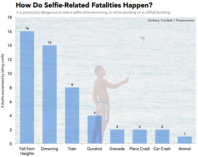 causas-Muertes - selfies