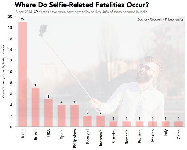 countries-deaths-selfie
